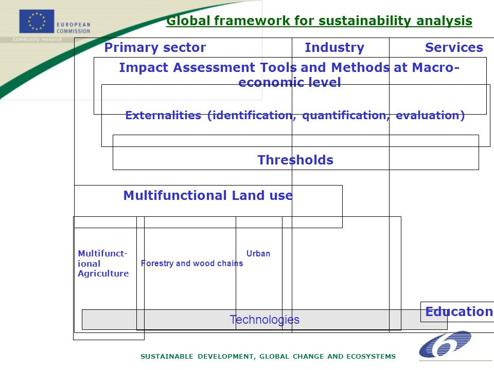 SUSTAINABLE DEVELOPMENT, GLOBAL CHANGE AND ECOSYSTEMS Technologies Impact Assessment Tools and Methods at Macro- economic level Externalities (identification, quantification, evaluation) Primary sectorIndustryServices Multifunctional Land use Multifunct- ional Agriculture Forestry and wood chains Thresholds Urban Global framework for sustainability analysis Education