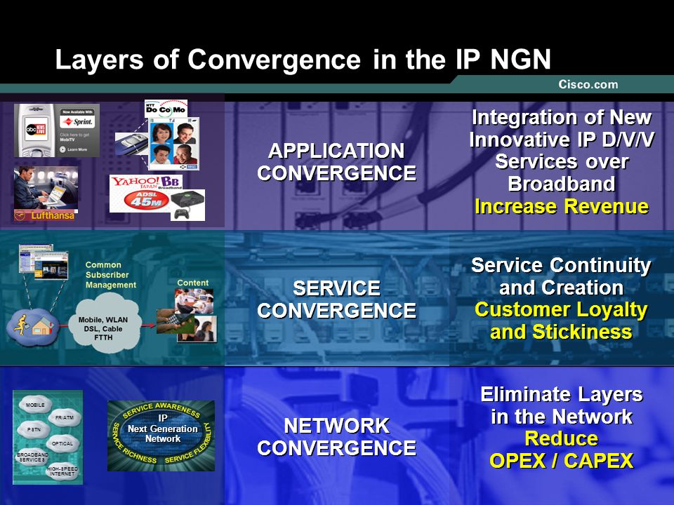 444 Layers of Convergence in the IP NGN APPLICATION CONVERGENCE Integration of New Innovative IP D/V/V Services over Broadband Increase Revenue Service Continuity and Creation Customer Loyalty and Stickiness Service Continuity and Creation Customer Loyalty and Stickiness SERVICE CONVERGENCE NETWORK CONVERGENCE Eliminate Layers in the Network Reduce OPEX / CAPEX Eliminate Layers in the Network Reduce OPEX / CAPEX MOBILE FR/ATM PSTN BROADBAND SERVICES OPTICAL HIGH-SPEED INTERNET IP Next Generation Network