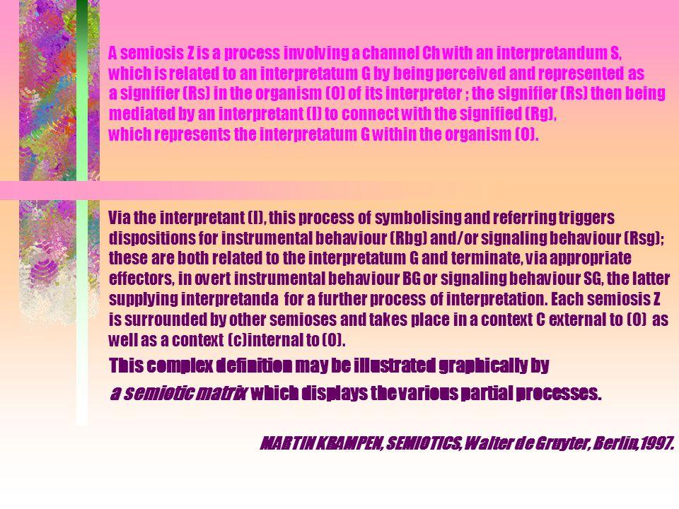 Z semiosis (c) Internal context C External context C sign (Rs) signifier (Rsg) signaling disposition (Rg) signified (Rbg) behaviour disposition refers to G object, referent designatum denotatum significatum perceptioncognitionbehaviour (O) organism of the interpreter Ch Sobj G signaling behaviour Bobj G instrumental behaviour Ch Channel S interpretandum = signal standing for G (imputed relation) Ob j G interpretatum (object) (I) Interpretant symbolizes G means G Martin Krampen, 1997