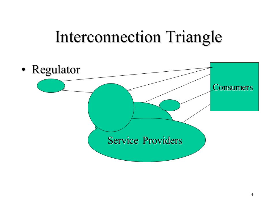 4 Interconnection Triangle RegulatorRegulator Service Providers Consumers
