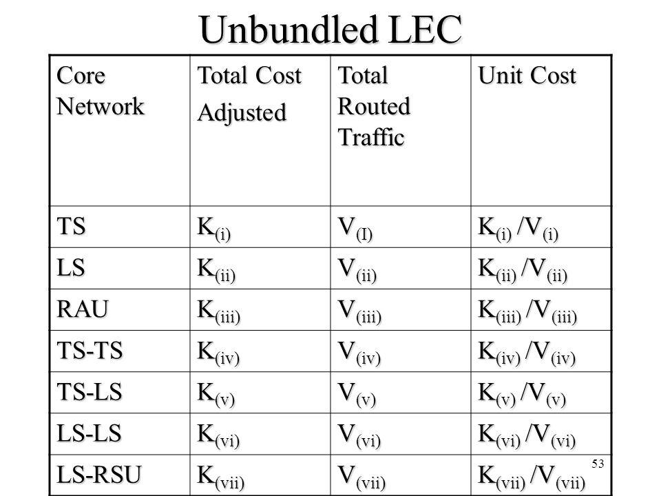 53 Unbundled LEC Core Network Total Cost Adjusted Total Routed Traffic Unit Cost TS K (i) V (I) K (i) /V (i) LS K (ii) V (ii) K (ii) /V (ii) RAU K (ii