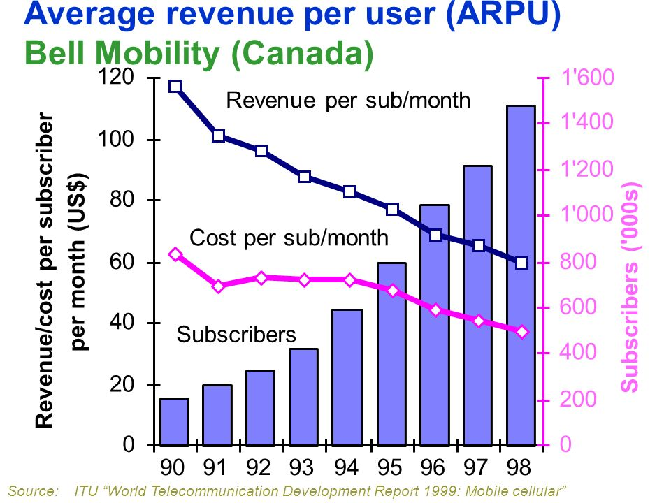 Average revenue per user (ARPU) Bell Mobility (Canada) 0 20 40 60 80 100 120 909192939495969798 Revenue/cost per subscriber per month (US$) 0 200 400 600 800 1 000 1 200 1 400 1 600 Subscribers ( 000s) Revenue per sub/month Cost per sub/month Subscribers Source: ITU World Telecommunication Development Report 1999: Mobile cellular