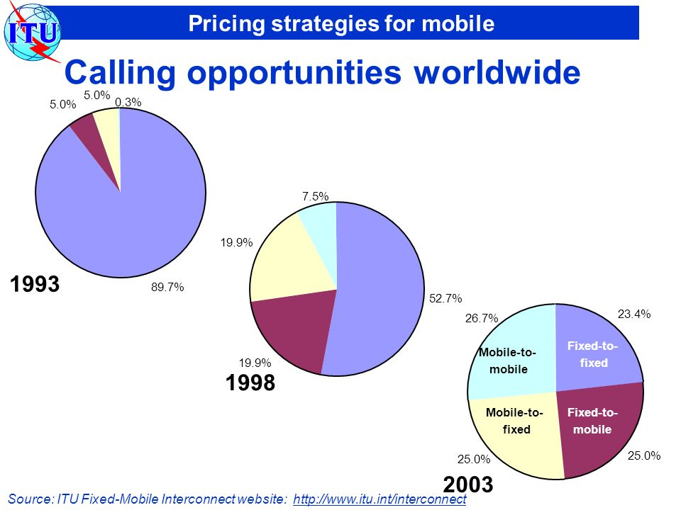 Pricing strategies for mobile Calling opportunities worldwide 89.7% 5.0% 0.3% 1993 52.7% 19.9% 7.5% 1998 23.4% 25.0% 26.7% 2003 Fixed-to- fixed Fixed-to- mobile Mobile-to- fixed Mobile-to- mobile Source: ITU Fixed-Mobile Interconnect website: http://www.itu.int/interconnect