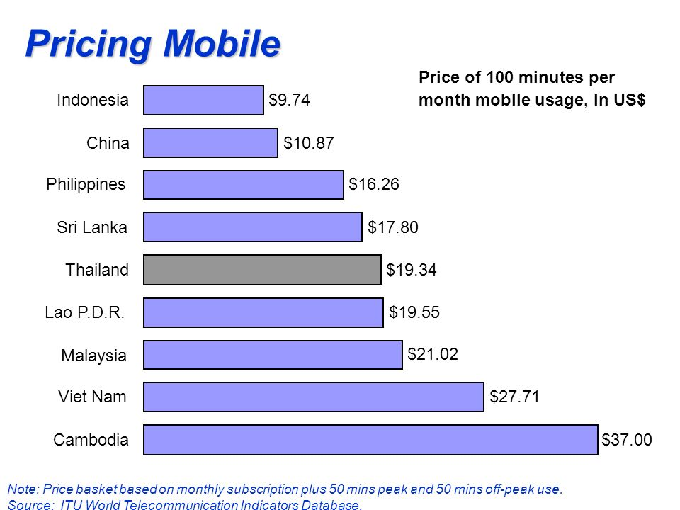 Pricing Mobile Note: Price basket based on monthly subscription plus 50 mins peak and 50 mins off-peak use.