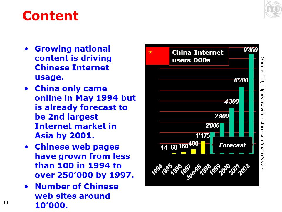 11 Content Growing national content is driving Chinese Internet usage. China only came online in May 1994 but is already forecast to be 2nd largest In
