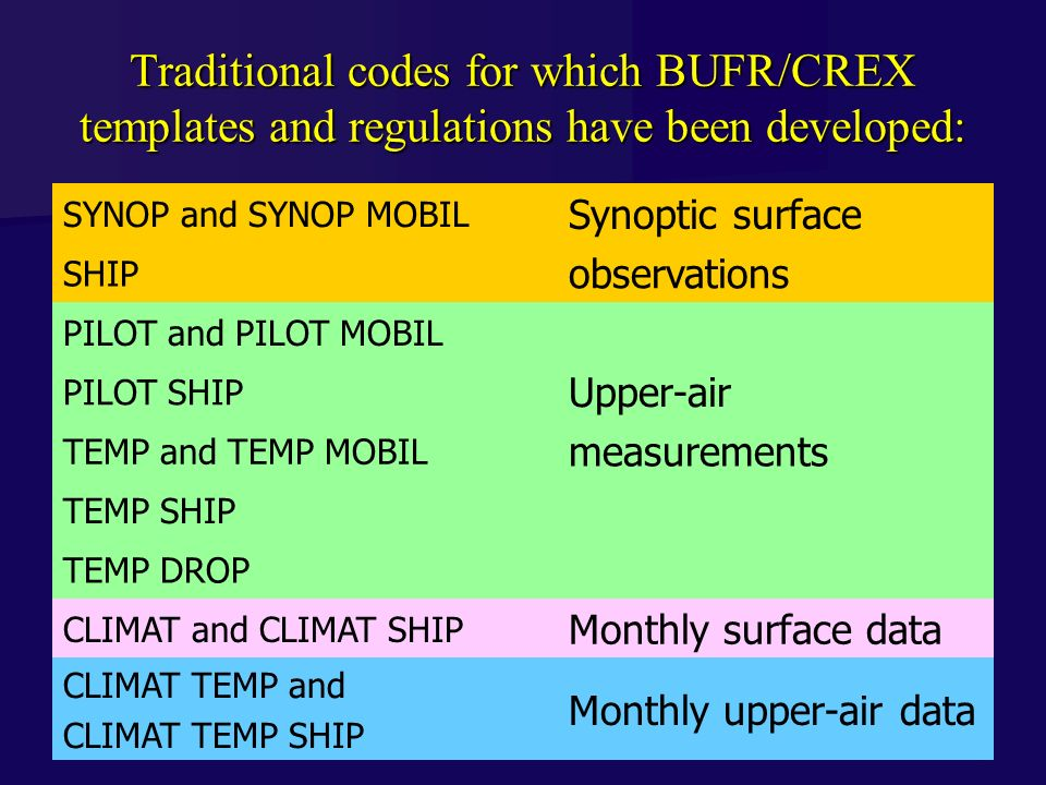 2 Traditional codes for which BUFR/CREX templates and regulations have been developed: SYNOP and SYNOP MOBIL Synoptic surface SHIP observations PILOT