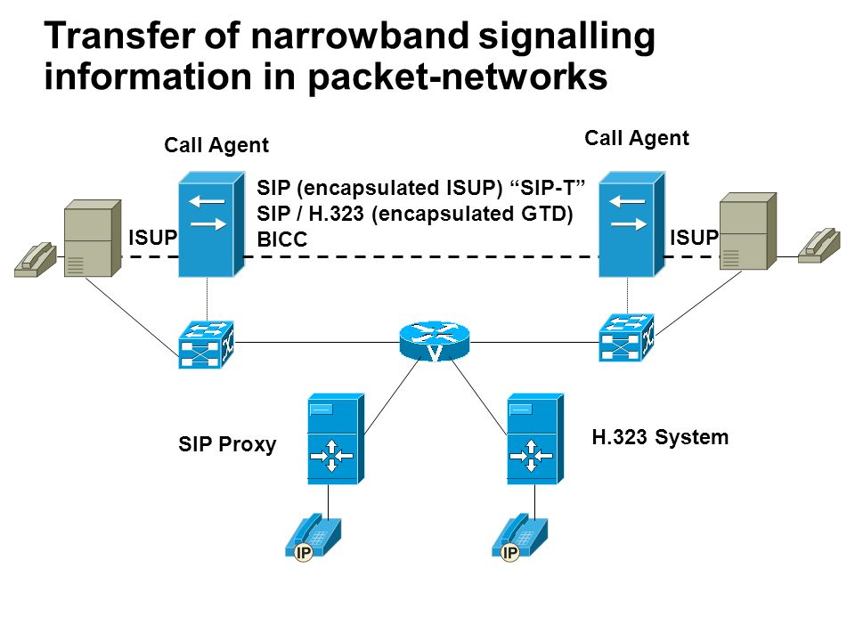 Transfer of narrowband signalling information in packet-networks H.323 System SIP Proxy Call Agent SIP (encapsulated ISUP) SIP-T SIP / H.323 (encapsul