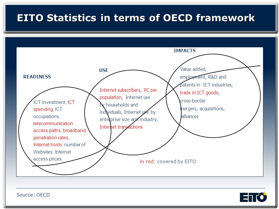EITO Statistics in terms of OECD framework READINESS ICT investment, ICT spending, ICT occupations, telecommunication access paths, broadband penetration rates, Internet hosts, number of Websites, Internet access prices USE Internet subscribers, PC per population, Internet use by households and individuals, Internet use by enterprise size and industry, Internet transactions IMPACTS Value added, employment, R&D and patents in ICT industries, trade in ICT goods, cross-border mergers, acquisitions, alliances Source: OECD in red: covered by EITO
