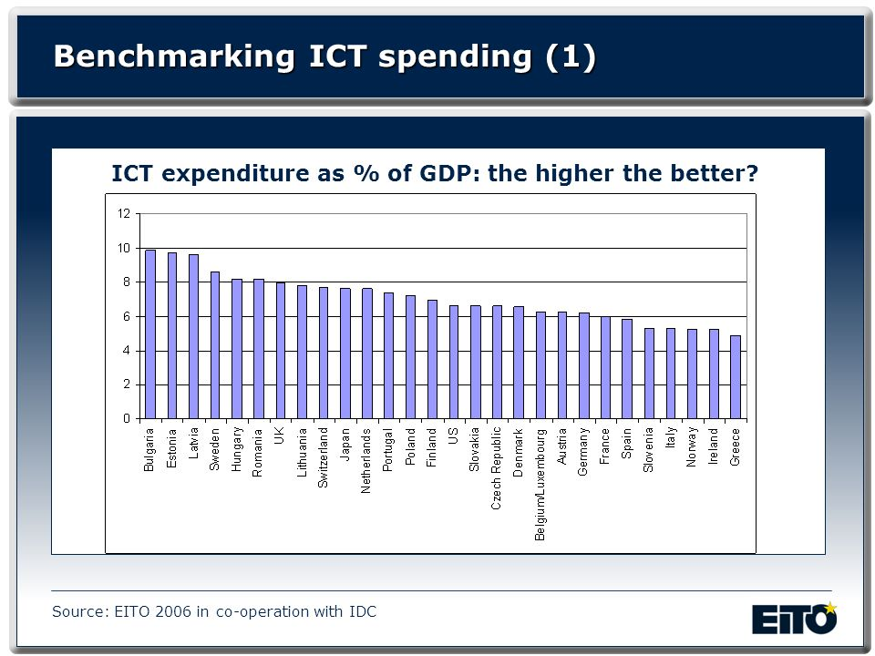 Benchmarking ICT spending (1) ICT expenditure as % of GDP: the higher the better? Source: EITO 2006 in co-operation with IDC