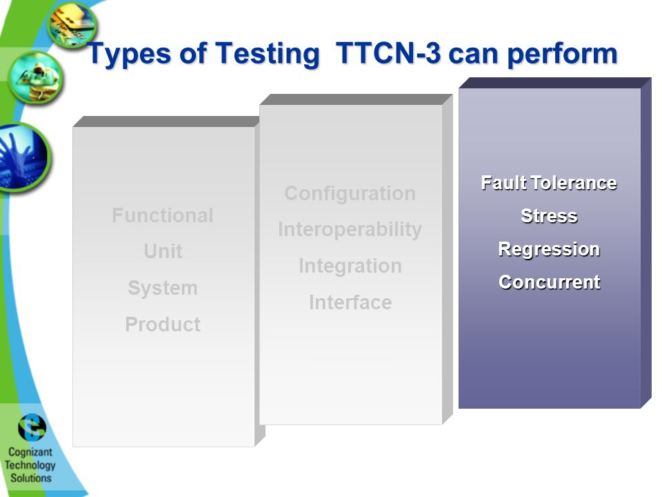 Types of Testing TTCN-3 can perform Fault Tolerance StressRegressionConcurrent Functional Unit System Product Configuration Interoperability Integration Interface