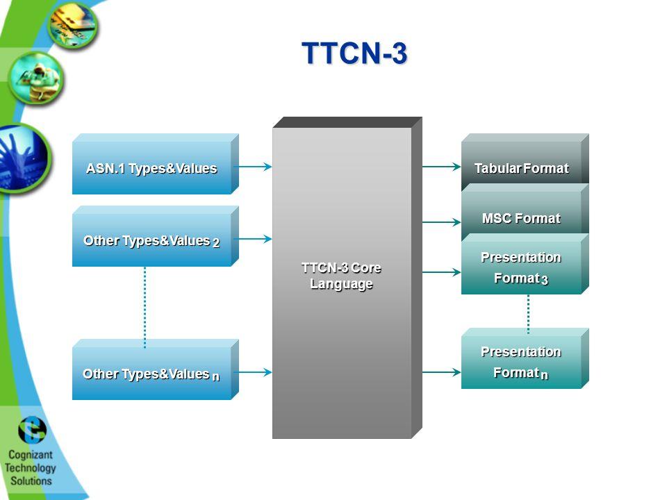 TTCN-3 TTCN-3 Core Language ASN.1 Types&Values Other Types&Values 2 Other Types&Values n Tabular Format MSC Format Presentation Format n Presentation Format 3