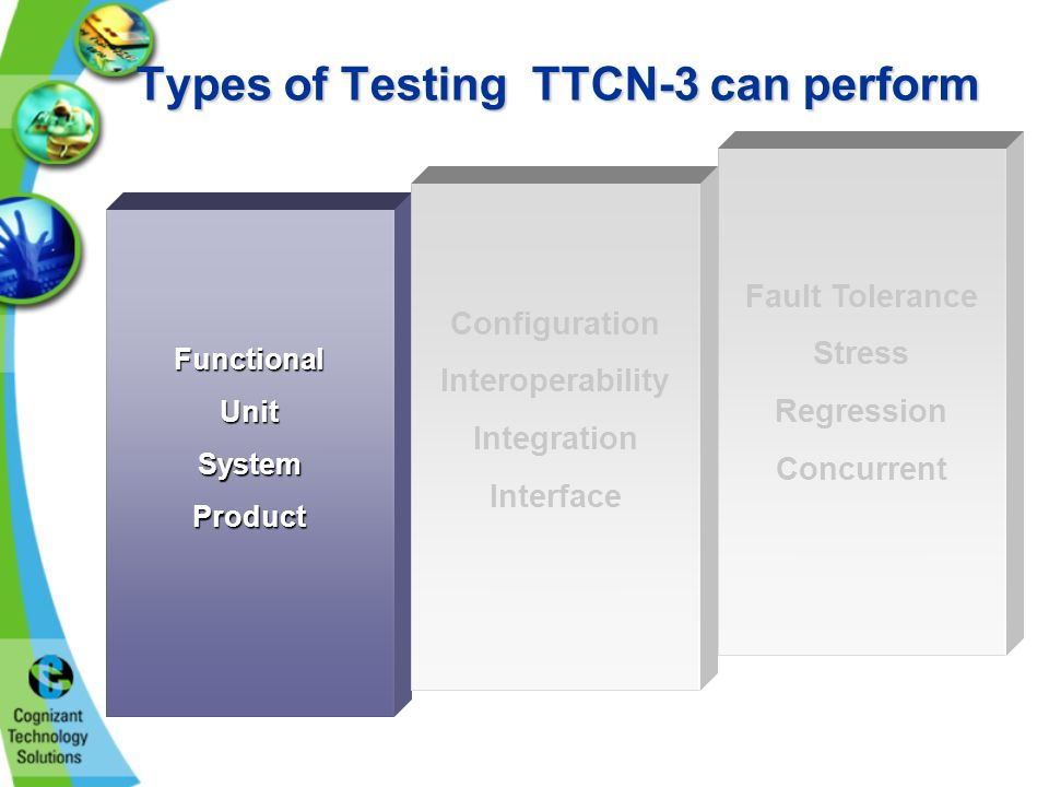 Types of Testing TTCN-3 can perform Fault Tolerance Stress Regression Concurrent FunctionalUnitSystemProduct Configuration Interoperability Integration Interface