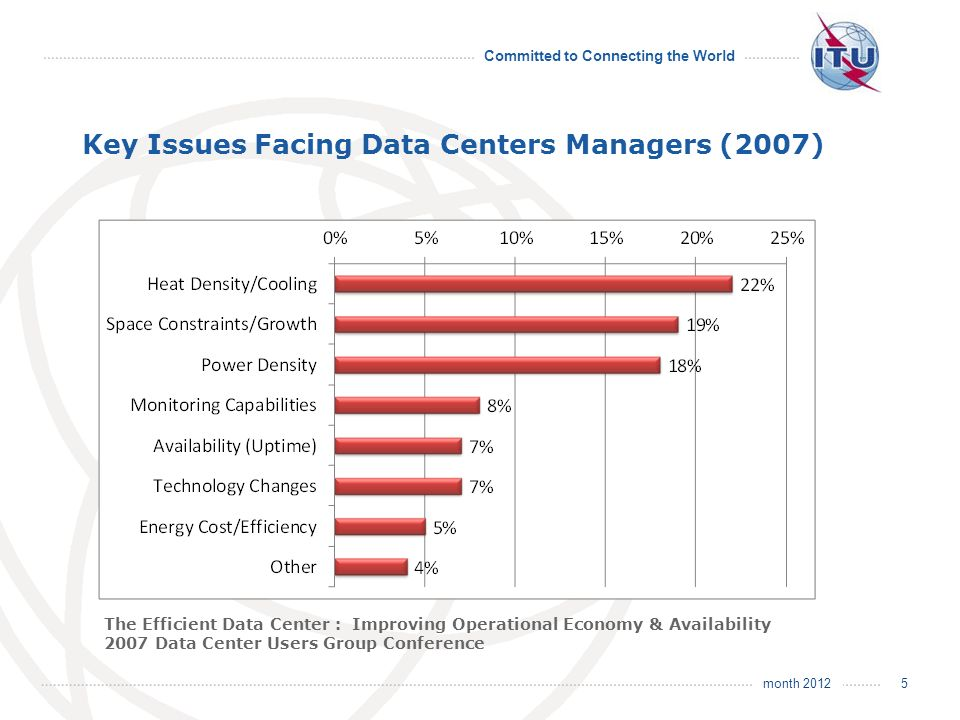 month 2012 Committed to Connecting the World Key Issues Facing Data Centers Managers (2007) 5 The Efficient Data Center : Improving Operational Economy & Availability 2007 Data Center Users Group Conference