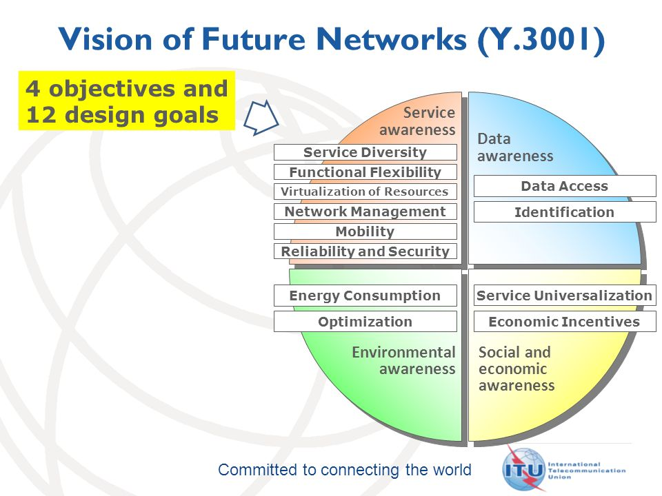 Committed to connecting the world Network Virtualization Network virtualization is the technology that enables the creation of logically isolated network partitions over shared physical network infrastructures so that multiple heterogeneous virtual networks can simultaneously coexist over the shared infrastructures.