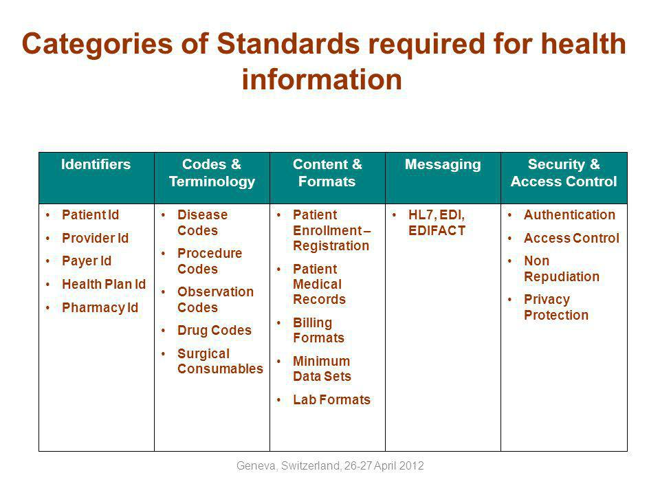 The Issues and Need for Telemedicine/eHealth /mHealth Standards Telemedicine/eHealth /mHealth offers one of the best options for delivering healthcare for rural & geographically distant populations.