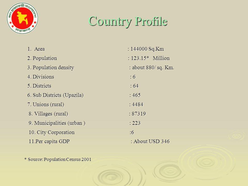 Country Profile Country Profile 1. Area : 144000 Sq.Km 1.