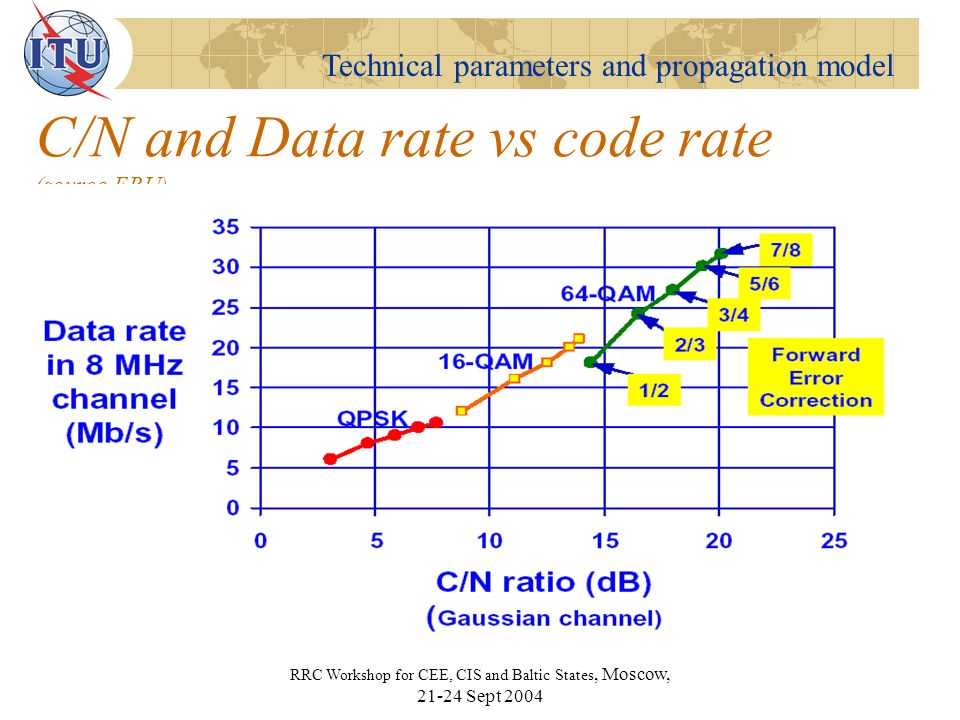 Technical parameters and propagation model RRC Workshop for CEE, CIS and Baltic States, Moscow, Sept 2004 C/N and Data rate vs code rate (source EBU)