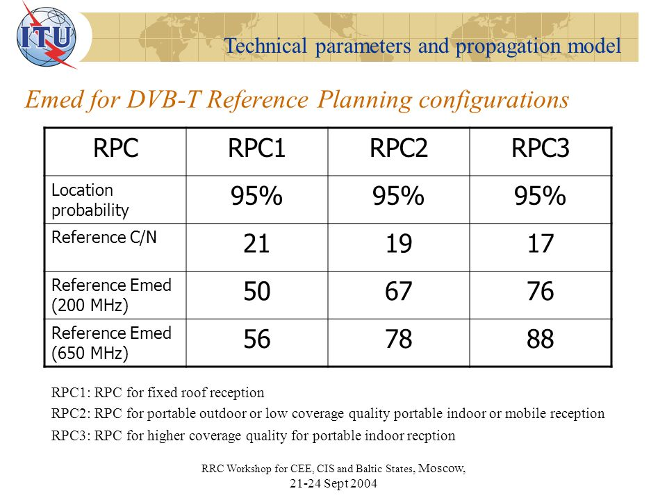 Technical parameters and propagation model RRC Workshop for CEE, CIS and Baltic States, Moscow, Sept 2004 Emed for DVB-T Reference Planning configurations RPCRPC1RPC2RPC3 Location probability 95% Reference C/N Reference Emed (200 MHz) Reference Emed (650 MHz) RPC1: RPC for fixed roof reception RPC2: RPC for portable outdoor or low coverage quality portable indoor or mobile reception RPC3: RPC for higher coverage quality for portable indoor recption