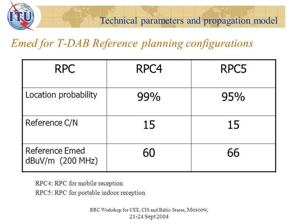 Technical parameters and propagation model RRC Workshop for CEE, CIS and Baltic States, Moscow, 21-24 Sept 2004 Protection ratios DVB-T T-DAB Analogue TV DVB-T T-DAB Analogue TV Wanted Unwanted ITU-R BT.