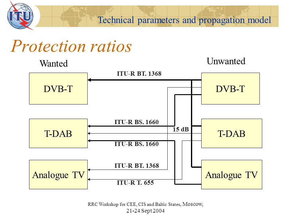 Technical parameters and propagation model RRC Workshop for CEE, CIS and Baltic States, Moscow, Sept 2004 Protection ratios DVB-T T-DAB Analogue TV DVB-T T-DAB Analogue TV Wanted Unwanted ITU-R BT.