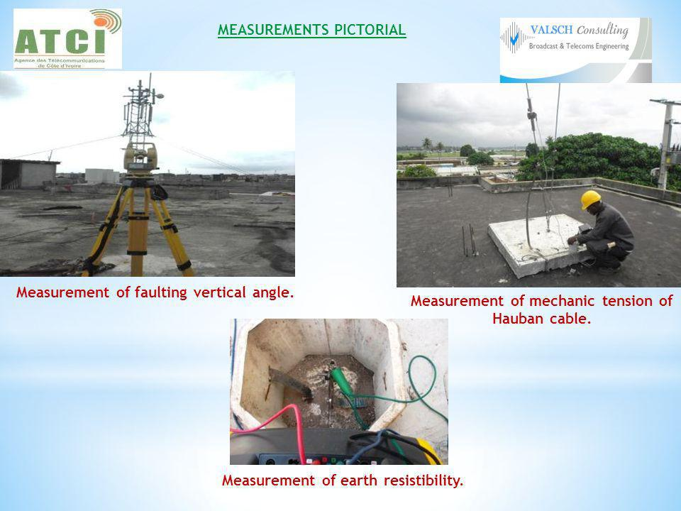 MEASUREMENTS PICTORIAL Measurement of earth resistibility.