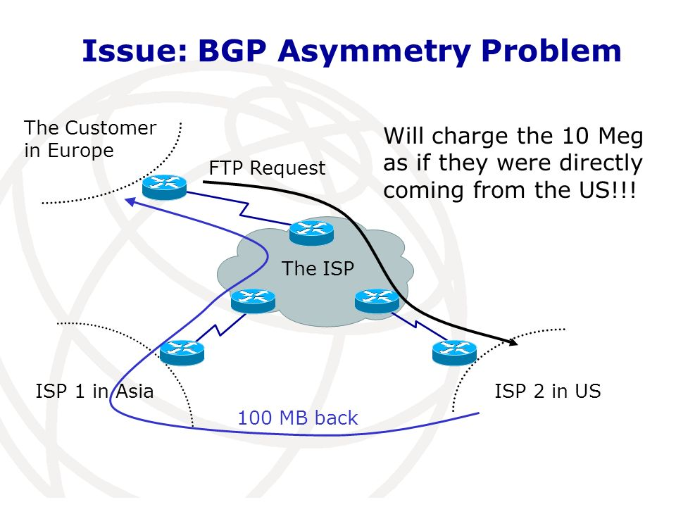 The ISP The Customer in Europe Issue: BGP Asymmetry Problem ISP 1 in AsiaISP 2 in US FTP Request 100 MB back Will charge the 10 Meg as if they were directly coming from the US!!!