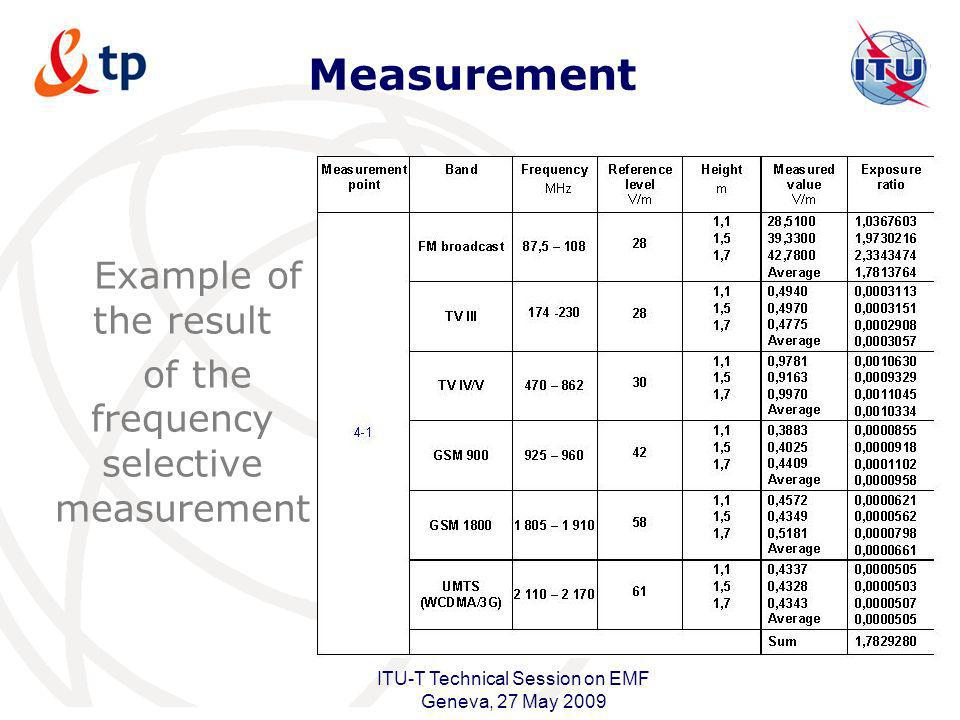 International Telecommunication Union ITU-T Technical Session on EMF Geneva, 27 May 2009 Measurement Example of the result of the frequency selective