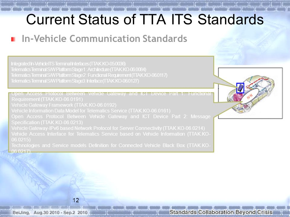 12 In-Vehicle Communication Standards Open Access Protocol Between Vehicle Gateway and ICT Device Part 1: Functional Requirement (TTAK.KO-06.0191) Veh