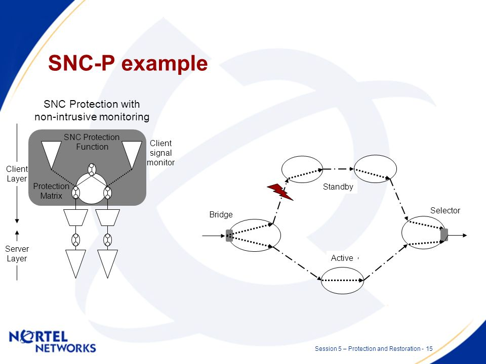 Session 5 – Protection and Restoration - 14 Subnetwork connection protection Subnetwork Connection Protection (SNC-P) is a dedicated protection mechan