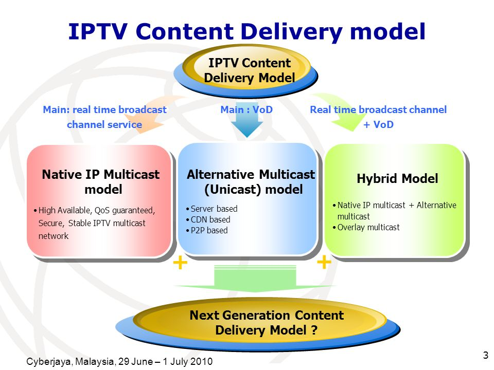 Cyberjaya, Malaysia, 29 June – 1 July 2010 3 IPTV Content Delivery model Native IP Multicast model High Available, QoS guaranteed, Secure, Stable IPTV