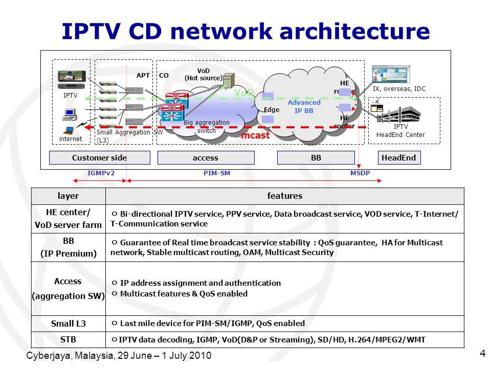 Cyberjaya, Malaysia, 29 June – 1 July 2010 4 IPTV CD network architecture IX, overseas, IDC IPTV internet IPTV HeadEnd Center Small Aggregation SW (L3