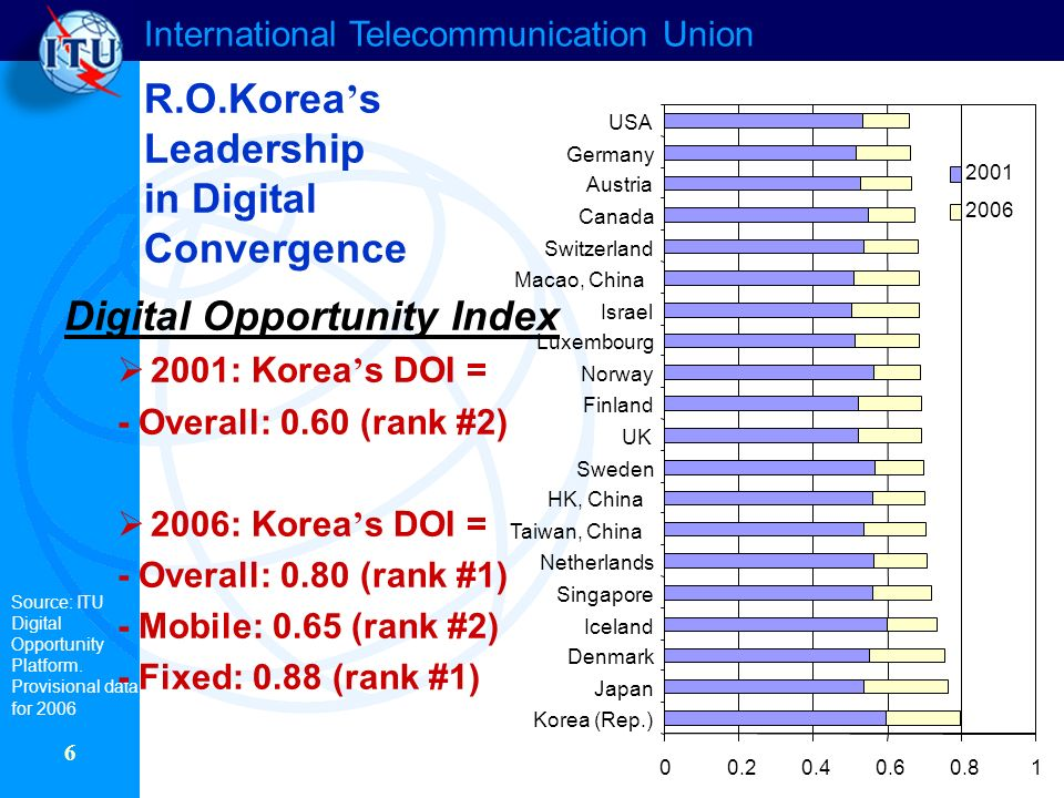 International Telecommunication Union 6 R.O.Korea s Leadership in Digital Convergence Korea (Rep.) Japan Denmark Iceland Singapore Netherlands Taiwan, China HK, China Sweden UK Finland Norway Luxembourg Israel Macao, China Switzerland Canada Austria Germany USA Source: ITU Digital Opportunity Platform.