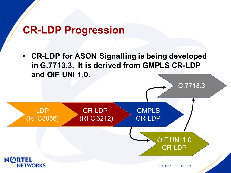Session 7 – CR-LDP - 14 ASON Signalling Requirements Separation between control and bearer –Unlike a traditional IP network, ASON cannot use the state of the bearer to infer any useful information about the health of the control channel.