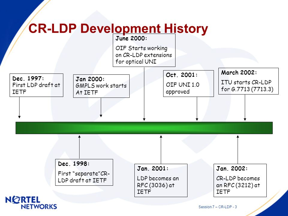 Session 7 – CR-LDP - 2 What is CR-LDP for ASON.