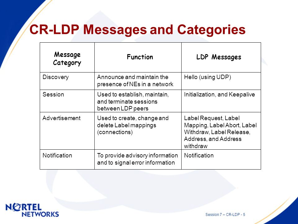 Session 7 – CR-LDP - 4 CR-LDP Details CR-LDP is an extension to LDP –Uses existing LDP messages, but defines additional TLVs for the messages.