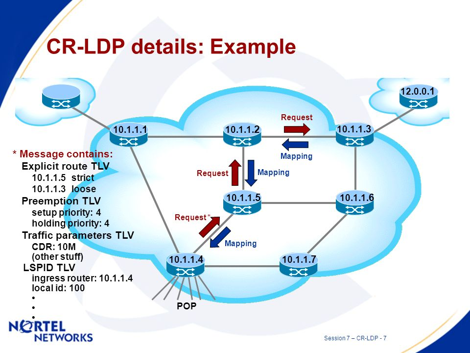 Session 7 – CR-LDP - 6 LDP Message Format UMessage TypeMessage Length Message ID Mandatory Parameters Optional Parameters U bit: defines the action to be taken upon receipt of unknown message U = 0 a notification is returned to the originator of the message U = 1 the unknown message is silently ignored