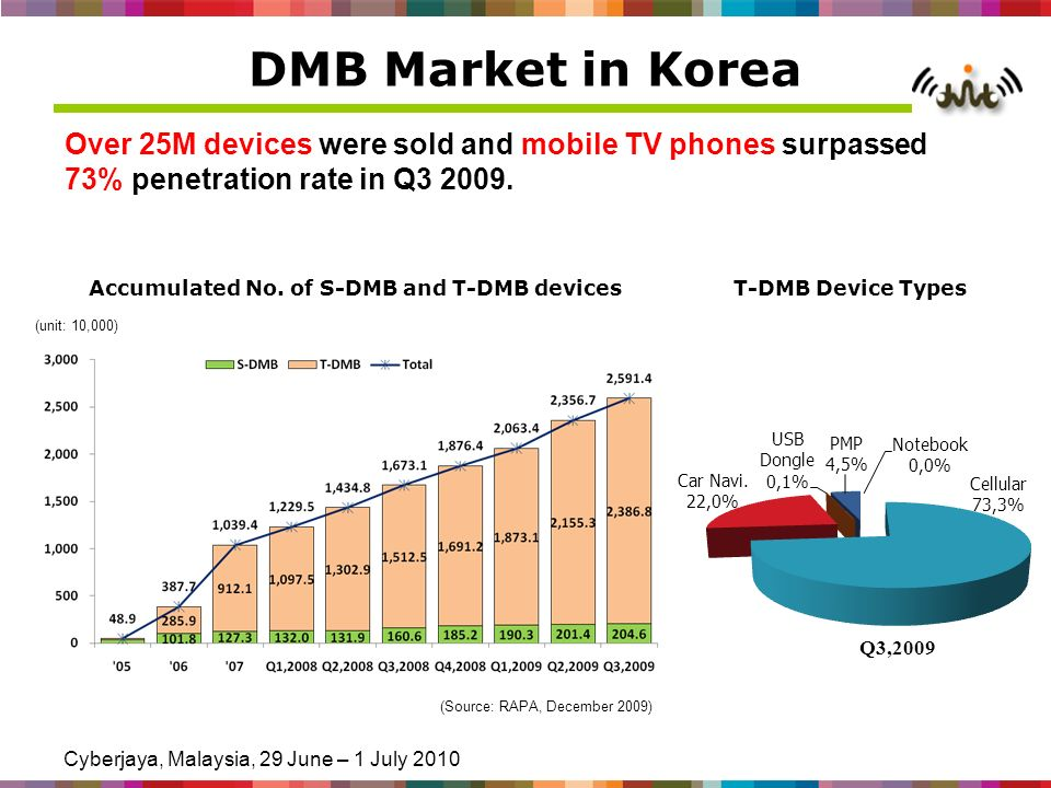 Cyberjaya, Malaysia, 29 June – 1 July 2010 DMB Market in Korea Over 25M devices were sold and mobile TV phones surpassed 73% penetration rate in Q3 2009.