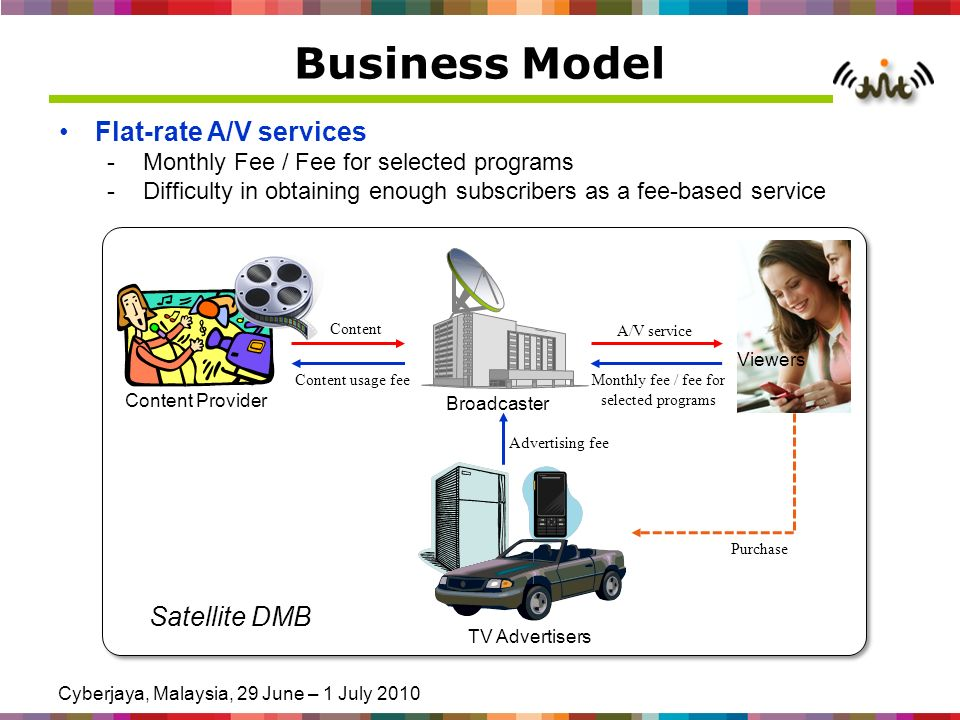 Cyberjaya, Malaysia, 29 June – 1 July 2010 Business Model Flat-rate A/V services -Monthly Fee / Fee for selected programs -Difficulty in obtaining enough subscribers as a fee-based service Broadcaster Viewers Content Provider TV Advertisers Content usage fee Content A/V service Purchase Monthly fee / fee for selected programs Satellite DMB Advertising fee
