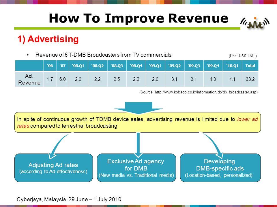 Cyberjaya, Malaysia, 29 June – 1 July 2010 How To Improve Revenue 1) Advertising 060708.Q108.Q208.Q308.Q409.Q109.Q209.Q309.Q410.Q1Total Ad. Revenue 1.