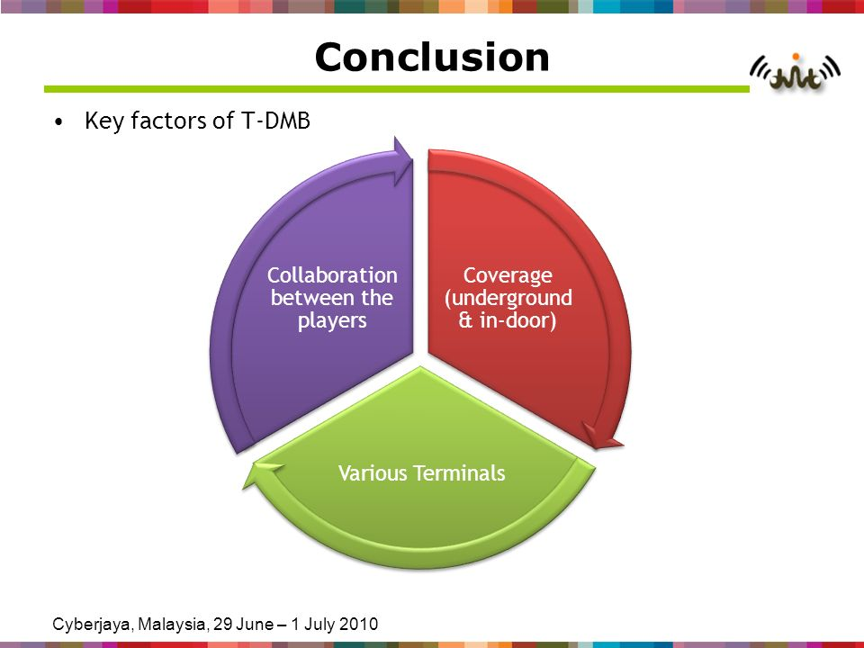 Cyberjaya, Malaysia, 29 June – 1 July 2010 Conclusion Key factors of T-DMB Coverage (underground & in-door) Various Terminals Collaboration between th