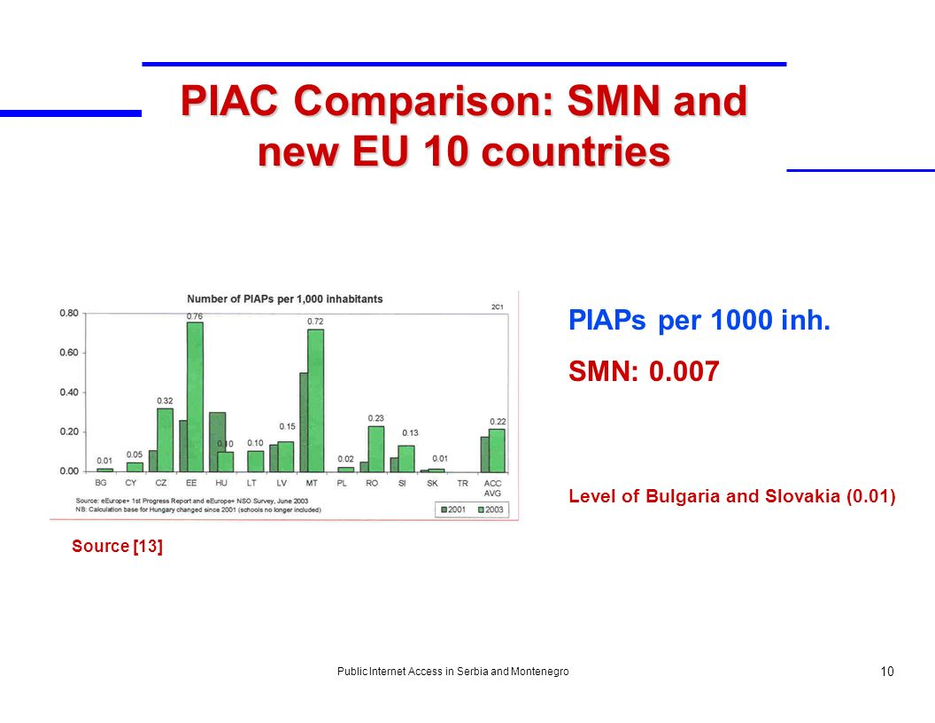 Public Internet Access in Serbia and Montenegro 10 PIAC Comparison: SMN and new EU 10 countries Source [13] PIAPs per 1000 inh. SMN: 0.007 Level of Bu