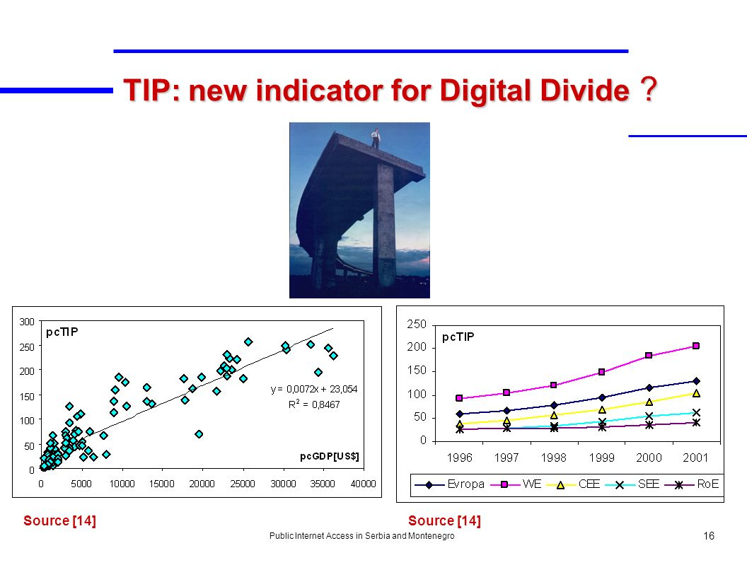 Public Internet Access in Serbia and Montenegro 16 TIP: new indicator for Digital Divide ? Source [14]
