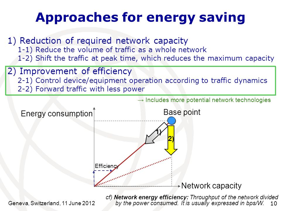 Approaches for energy saving 1) Reduction of required network capacity 1-1) Reduce the volume of traffic as a whole network 1-2) Shift the traffic at peak time, which reduces the maximum capacity 2) Improvement of efficiency 2-1) Control device/equipment operation according to traffic dynamics 2-2) Forward traffic with less power Network capacity Energy consumption 2) Base point 1) Efficiency cf) Network energy efficiency: Throughput of the network divided by the power consumed.