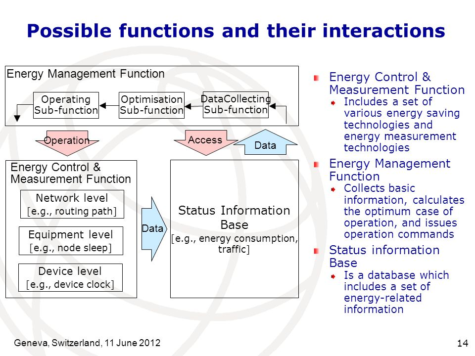 Possible functions and their interactions Energy Control & Measurement Function Includes a set of various energy saving technologies and energy measurement technologies Energy Management Function Collects basic information, calculates the optimum case of operation, and issues operation commands Status information Base Is a database which includes a set of energy-related information Energy Control & Measurement Function Status Information Base [e.g., energy consumption, traffic] Equipment level [e.g., node sleep] Network level [e.g., routing path] Device level [e.g., device clock] Operation Data Energy Management Function Operating Sub-function Optimisation Sub-function DataCollecting Sub-function Access Data Geneva, Switzerland, 11 June 2012 14