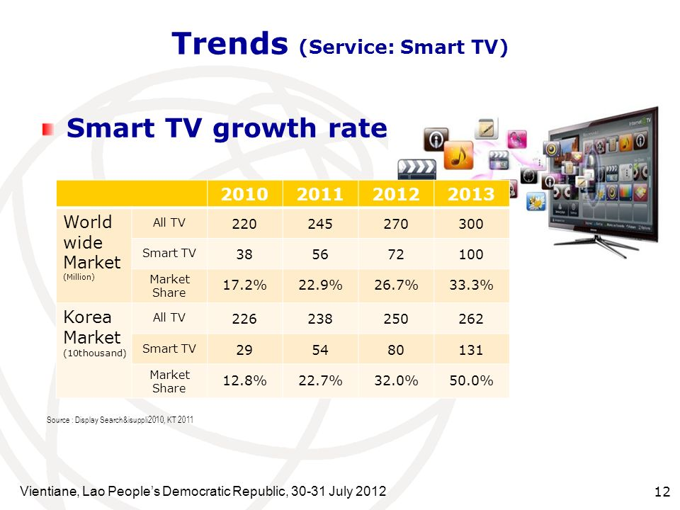 Vientiane, Lao Peoples Democratic Republic, 30-31 July 2012 12 Smart TV growth rate Trends (Service: Smart TV) 2010201120122013 World wide Market (Mil