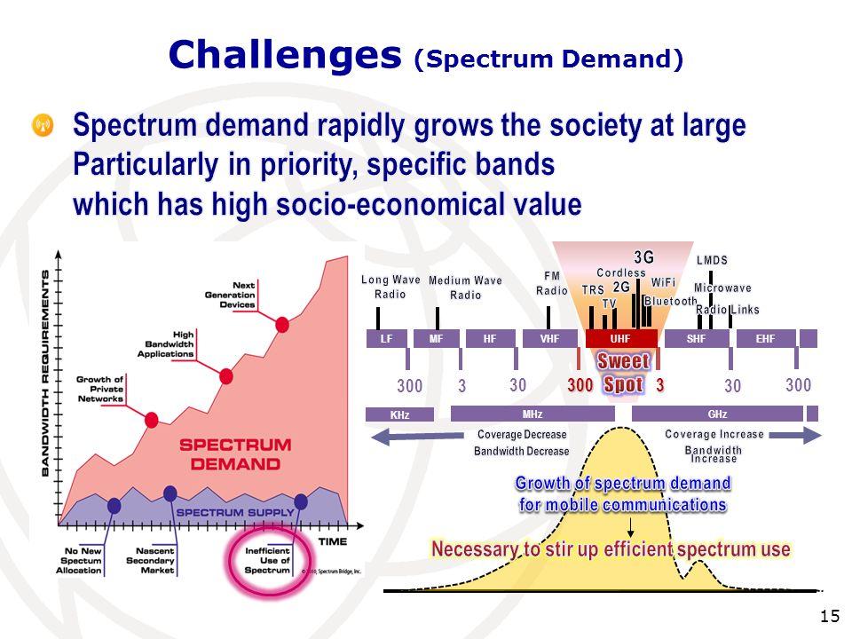 . Mobile Data & Spectrum Bigbang KHz MHzGHz LFMFHFVHFEHF 3300 30300 3 300 UHFSHF Challenges (Spectrum Demand) 15