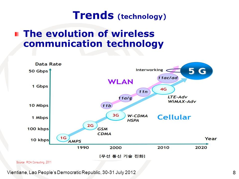 Vientiane, Lao Peoples Democratic Republic, 30-31 July 2012 8 The evolution of wireless communication technology Trends (technology) Source : ROA Cons