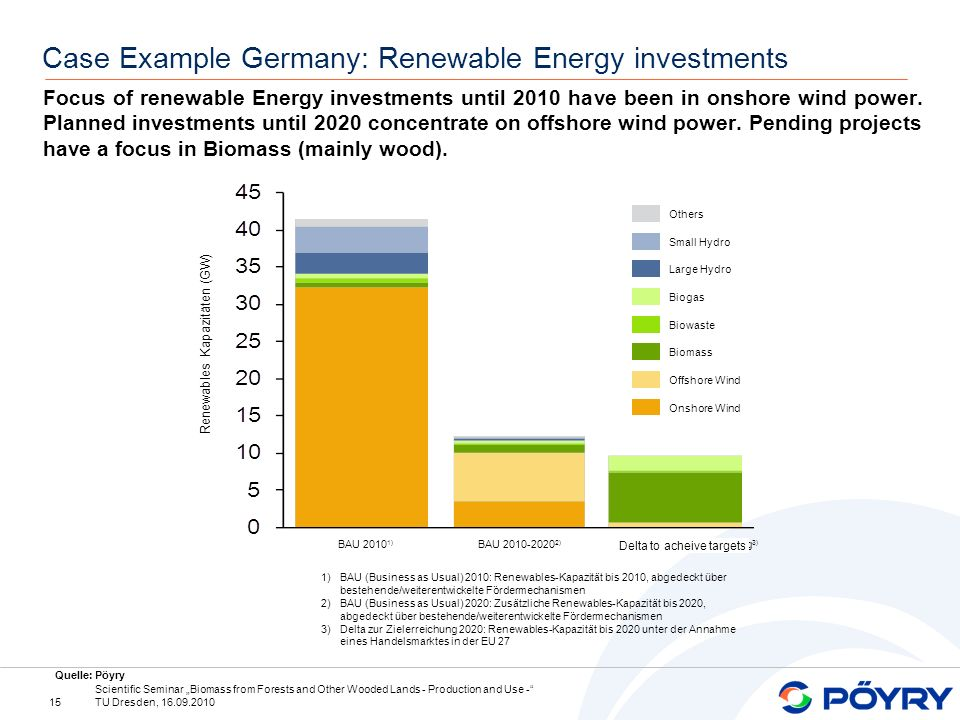15 Scientific Seminar Biomass from Forests and Other Wooded Lands - Production and Use - TU Dresden, 16.09.2010 Case Example Germany: Renewable Energy investments Focus of renewable Energy investments until 2010 have been in onshore wind power.