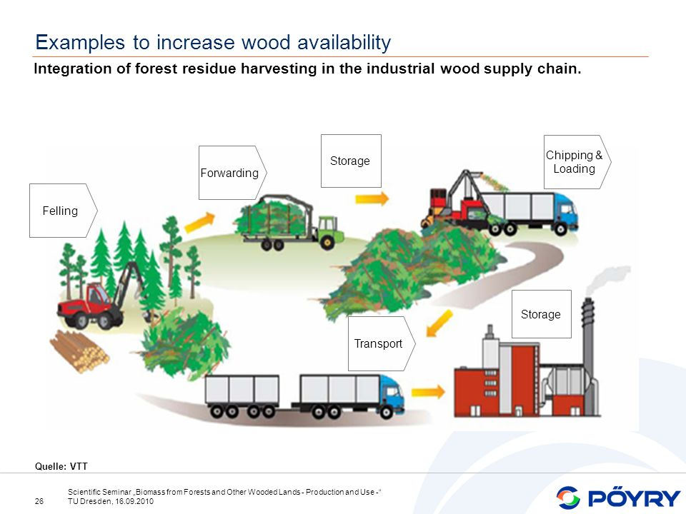 26 Scientific Seminar Biomass from Forests and Other Wooded Lands - Production and Use - TU Dresden, 16.09.2010 Examples to increase wood availability Felling Forwarding Storage Chipping & Loading Transport Storage Integration of forest residue harvesting in the industrial wood supply chain.