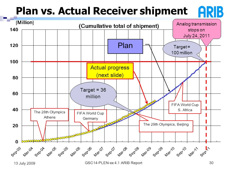 GSC14-PLEN-xx 4.1 ARIB Report30 13 July 2009 Plan vs. Actual Receiver shipment [ Million ] The 28th Olympics Athens FIFA World Cup Germany The 29th Ol